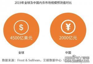 2019年全球内衣市场发展及中国内衣市场布局分析